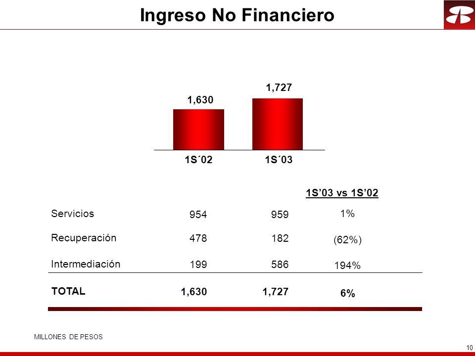 10 Ingreso No Financiero Recuperación Servicios Intermediación TOTAL MILLONES DE PESOS 1,727 1S´03 1,630 1S´02 182 959 1% (62%) 586 194% 1,727 6% 1S03 vs 1S02 478 954 199 1,630
