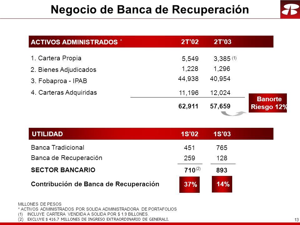 13 Negocio de Banca de Recuperación Banca de Recuperación Banca Tradicional SECTOR BANCARIO UTILIDAD Contribución de Banca de Recuperación ACTIVOS ADMINISTRADOS * 3.