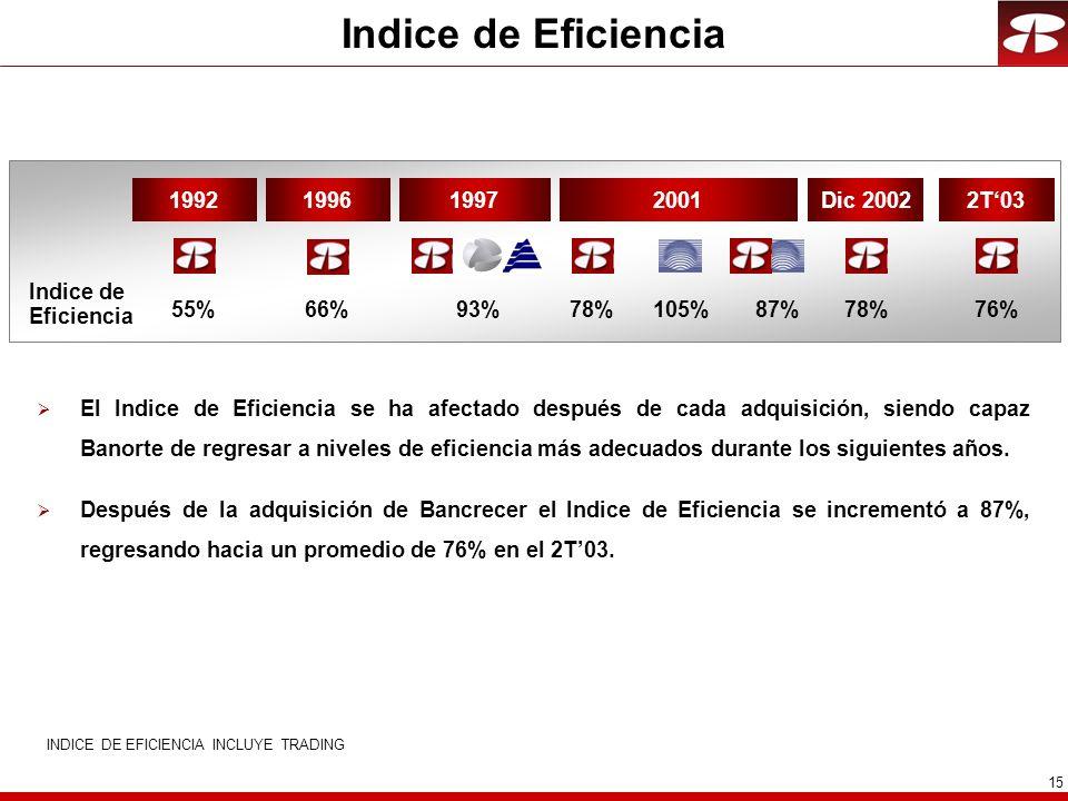 15 INDICE DE EFICIENCIA INCLUYE TRADING El Indice de Eficiencia se ha afectado después de cada adquisición, siendo capaz Banorte de regresar a niveles de eficiencia más adecuados durante los siguientes años.