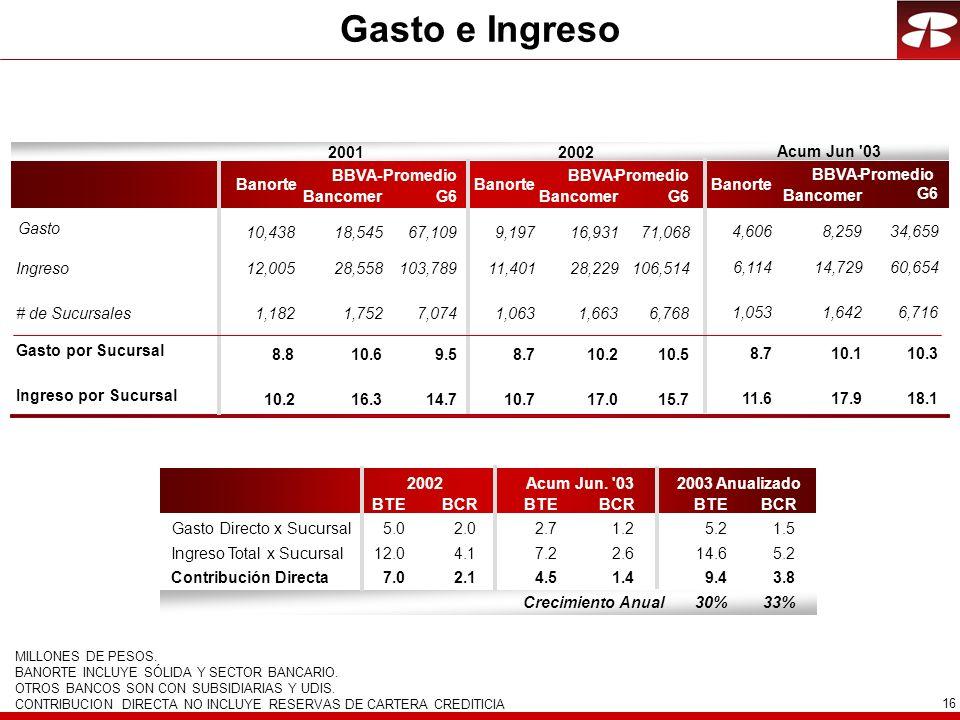 16 BTEBCRBTEBCR Gasto Directo x Sucursal5.02.05.2 1.5 Ingreso Total x Sucursal12.04.114.6 5.2 Contribución Directa7.02.19.4 3.8 30%33% 2003 Anualizado2002 MILLONES DE PESOS.