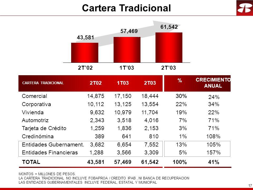 17 Cartera Tradicional CARTERA TRADICIONAL % CRECIMIENTO ANUAL Comercial30% Corporativa Vivienda Automotriz Tarjeta de Crédito Credinómina Entidades Gubernament.