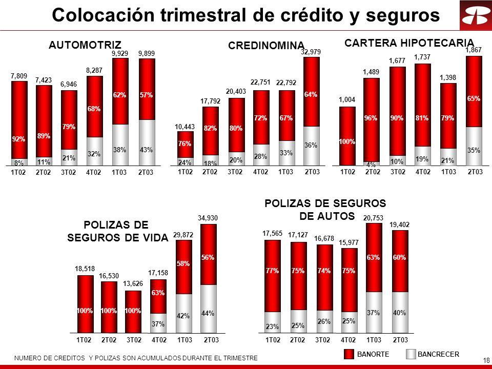 18 Colocación trimestral de crédito y seguros NUMERO DE CREDITOS Y POLIZAS SON ACUMULADOS DURANTE EL TRIMESTRE AUTOMOTRIZ CREDINOMINA CARTERA HIPOTECARIA POLIZAS DE SEGUROS DE VIDA POLIZAS DE SEGUROS DE AUTOS BANCRECERBANORTE 8% 11% 21% 32% 38% 92% 89% 79% 68% 62% 7,809 7,423 6,946 8,287 9,929 1T022T023T024T021T032T03 43% 57% 9,899 24% 18% 20% 28% 33% 76% 82%80% 72%67% 10,443 17,792 20,403 22,751 22,792 36% 64% 32,979 1T022T023T024T021T032T03 4% 10% 19% 21% 100% 96% 90%81%79% 1,004 1,489 1,677 1,737 1,398 35% 65% 1,867 1T022T023T024T021T032T03 37% 42% 100% 63% 58% 18,518 16,530 13,626 17,158 29,872 44% 56% 34,930 1T022T023T024T021T032T03 77%75%74%75% 63% 17,565 17,127 16,678 15,977 20,753 23% 25% 26% 25% 37% 60% 19,402 40% 1T022T023T024T021T032T03