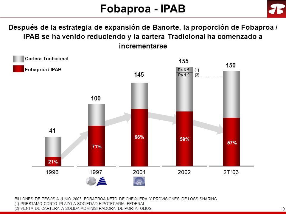 19 Fobaproa - IPAB Después de la estrategia de expansión de Banorte, la proporción de Fobaproa / IPAB se ha venido reduciendo y la cartera Tradicional ha comenzado a incrementarse Cartera Tradicional BILLONES DE PESOS A JUNIO 2003.