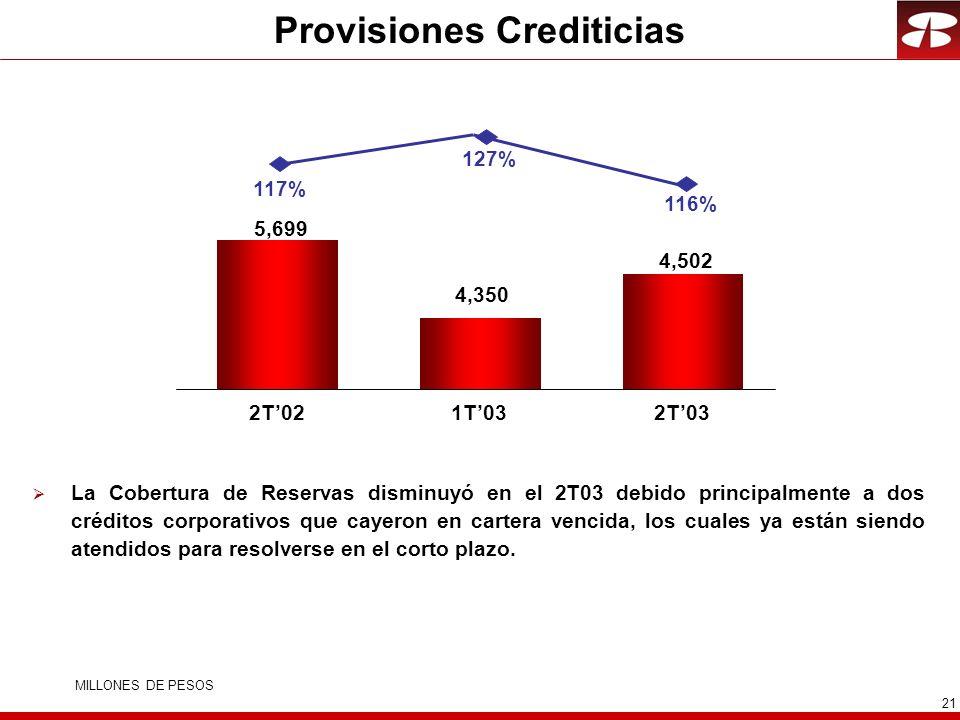 21 Provisiones Crediticias La Cobertura de Reservas disminuyó en el 2T03 debido principalmente a dos créditos corporativos que cayeron en cartera vencida, los cuales ya están siendo atendidos para resolverse en el corto plazo.