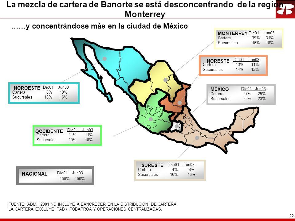 22 La mezcla de cartera de Banorte se está desconcentrando de la region Monterrey Dic01 Jun03 Cartera 27% 29% Sucursales 22% 23% Dic01 Jun03 Cartera 13% 11% Sucursales 14% 13% Dic01 Jun03 Cartera 6% 10% Sucursales 16% 16% Dic01 Jun03 Cartera 39% 31% Sucursales 16% 16% Dic01 Jun03 Cartera 4% 8% Sucursales 16% 16% MONTERREY NORESTE SURESTE NOROESTE Dic01 Jun03 Cartera 11% 11% Sucursales 15% 16% OCCIDENTE MEXICO Dic01 Jun03 100% 100% NACIONAL FUENTE: ABM.