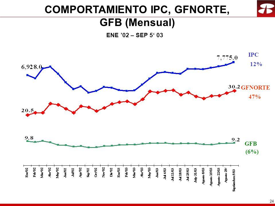 24 COMPORTAMIENTO IPC, GFNORTE, GFB (Mensual) ENE 02 – SEP 5 03 IPC GFB 12% (6%) GFNORTE 47%