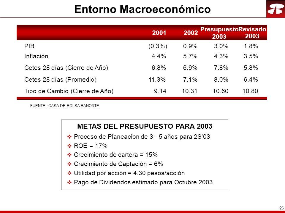 26 Entorno Macroeconómico 20012002 Presupuesto 2003 PIB(0.3%)0.9% Inflación4.4%5.7% Cetes 28 días (Cierre de Año)6.8%6.9% Cetes 28 días (Promedio)11.3%7.1% Tipo de Cambio (Cierre de Año)9.1410.31 METAS DEL PRESUPUESTO PARA 2003 v Proceso de Planeacion de 3 - 5 años para 2S03 v ROE = 17% v Crecimiento de cartera = 15% v Crecimiento de Captación = 6% v Utilidad por acción = 4.30 pesos/acción v Pago de Dividendos estimado para Octubre 2003 Revisado 2003 FUENTE: CASA DE BOLSA BANORTE 3.0% 4.3% 7.8% 8.0% 10.60 1.8% 3.5% 5.8% 6.4% 10.80