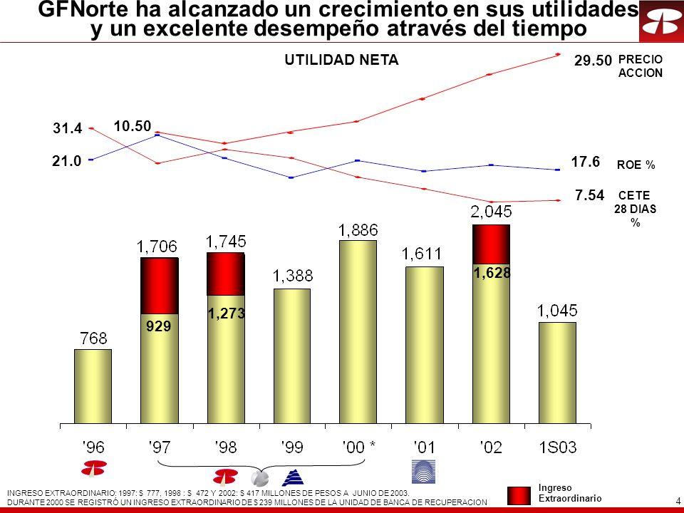 4 ROE % INGRESO EXTRAORDINARIO: 1997: $ 777, 1998 : $ 472 Y 2002: $ 417 MILLONES DE PESOS A JUNIO DE 2003.