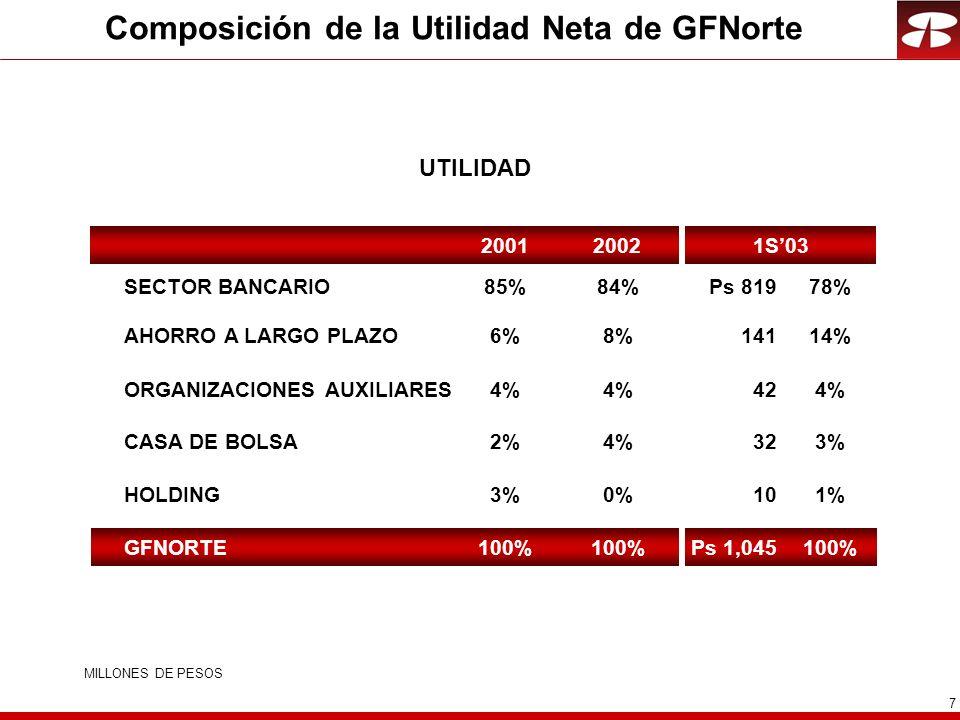 7 Composición de la Utilidad Neta de GFNorte UTILIDAD SECTOR BANCARIO HOLDING CASA DE BOLSA AHORRO A LARGO PLAZO ORGANIZACIONES AUXILIARES GFNORTE 20021S032001 MILLONES DE PESOS Ps 81978% 101% 323% 14114% 424% Ps 1,045100% 84% 0% 4% 8% 4% 100% 85% 3% 2% 6% 4% 100%