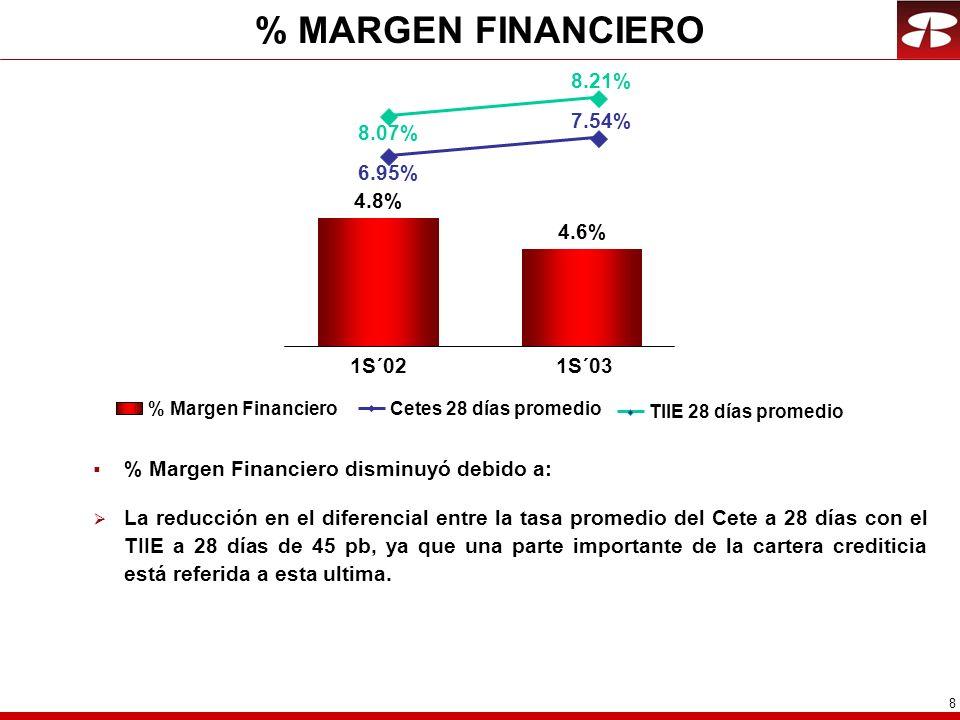 8 % MARGEN FINANCIERO % Margen Financiero disminuyó debido a: La reducción en el diferencial entre la tasa promedio del Cete a 28 días con el TIIE a 28 días de 45 pb, ya que una parte importante de la cartera crediticia está referida a esta ultima.