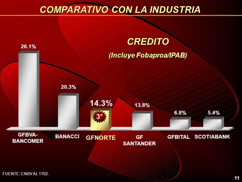 11 CREDITO (Incluye Fobaproa/IPAB) 26.1% 14.3% BANACCI GFNORTE 6.8% GFBITAL GF SANTANDER GFBVA- BANCOMER 13.8% 2° 20.3% 3° 5.4% SCOTIABANK FUENTE: CNBV AL 1T02.