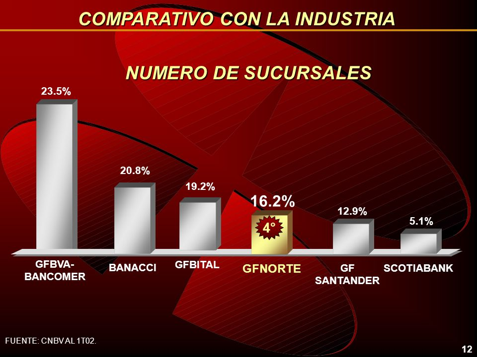 12 NUMERO DE SUCURSALES 23.5% 16.2% BANACCI GFNORTE 19.2% GFBITAL GF SANTANDER GFBVA- BANCOMER 12.9% 2° 20.8% 4° 5.1% SCOTIABANK COMPARATIVO CON LA INDUSTRIA FUENTE: CNBV AL 1T02.