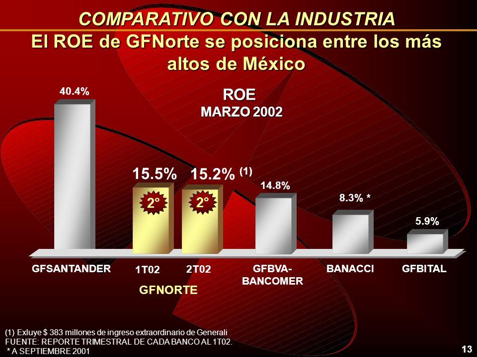13 ROE MARZO 2002 COMPARATIVO CON LA INDUSTRIA El ROE de GFNorte se posiciona entre los más altos de México 40.4% 8.3% * BANACCI GFNORTE 5.9% GFBITALGFSANTANDER (1) Exluye $ 383 millones de ingreso extraordinario de Generali FUENTE: REPORTE TRIMESTRAL DE CADA BANCO AL 1T02.