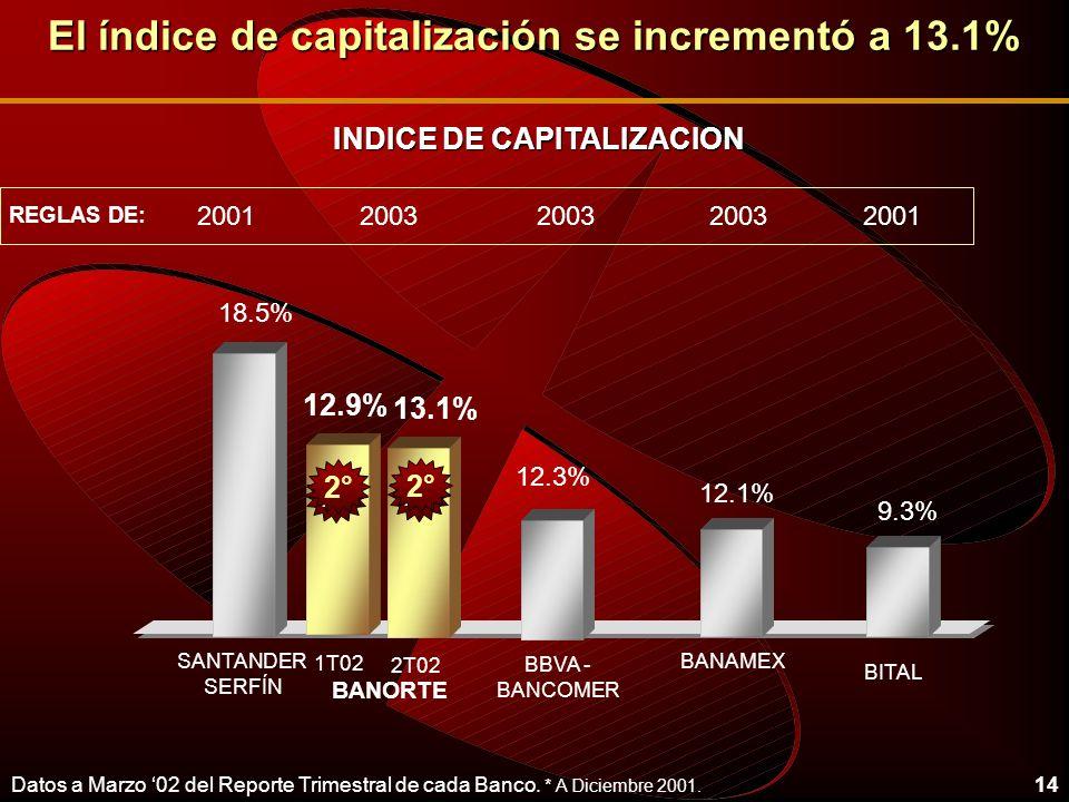 14 El índice de capitalización se incrementó a 13.1% 12.1% 9.3% 12.3% BANAMEX BBVA - BANCOMER BITAL BANORTE SANTANDER SERFÍN 20012003 2001 REGLAS DE: 18.5% INDICE DE CAPITALIZACION 12.9% 13.1% 1T02 2T02 2° Datos a Marzo 02 del Reporte Trimestral de cada Banco.