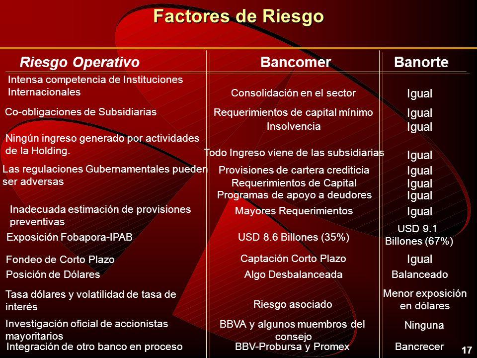 17 Factores de Riesgo Riesgo OperativoBancomerBanorte Intensa competencia de Instituciones Internacionales Consolidación en el sector Igual Co-obligaciones de Subsidiarias Requerimientos de capital mínimo Igual Insolvencia Igual Ningún ingreso generado por actividades de la Holding.