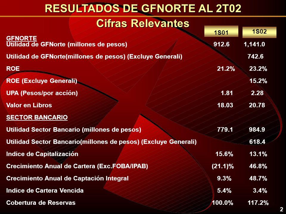 2 Cifras Relevantes 1S02 1S01 RESULTADOS DE GFNORTE AL 2T02 GFNORTE Utilidad de GFNorte (millones de pesos) 912.6 1,141.0 Utilidad de GFNorte(millones de pesos) (Excluye Generali) 742.6 ROE 21.2% 23.2% ROE (Excluye Generali) 15.2% UPA (Pesos/por accíón) 1.81 2.28 Valor en Libros 18.03 20.78 SECTOR BANCARIO Utilidad Sector Bancario (millones de pesos) 779.1 984.9 Utilidad Sector Bancario(millones de pesos) (Excluye Generali) 618.4 Indice de Capitalización 15.6% 13.1% Crecimiento Anual de Cartera (Exc.FOBA/IPAB) (21.1)% 46.8% Crecimiento Anual de Captación Integral 9.3% 48.7% Indice de Cartera Vencida 5.4% 3.4% Cobertura de Reservas 100.0% 117.2%