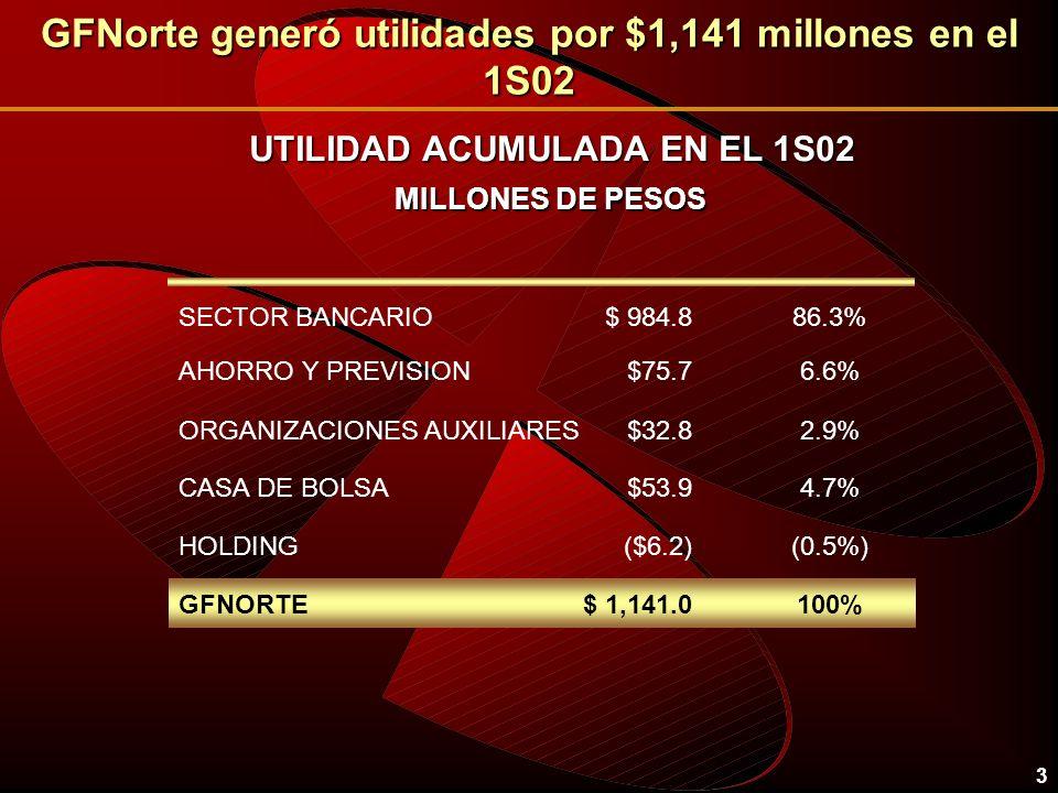 3 GFNorte generó utilidades por $1,141 millones en el 1S02 UTILIDAD ACUMULADA EN EL 1S02 MILLONES DE PESOS SECTOR BANCARIO$ 984.886.3% ($6.2)HOLDING(0.5%) $53.9CASA DE BOLSA4.7% $75.7AHORRO Y PREVISION6.6% $32.8ORGANIZACIONES AUXILIARES2.9% $ 1,141.0GFNORTE100%
