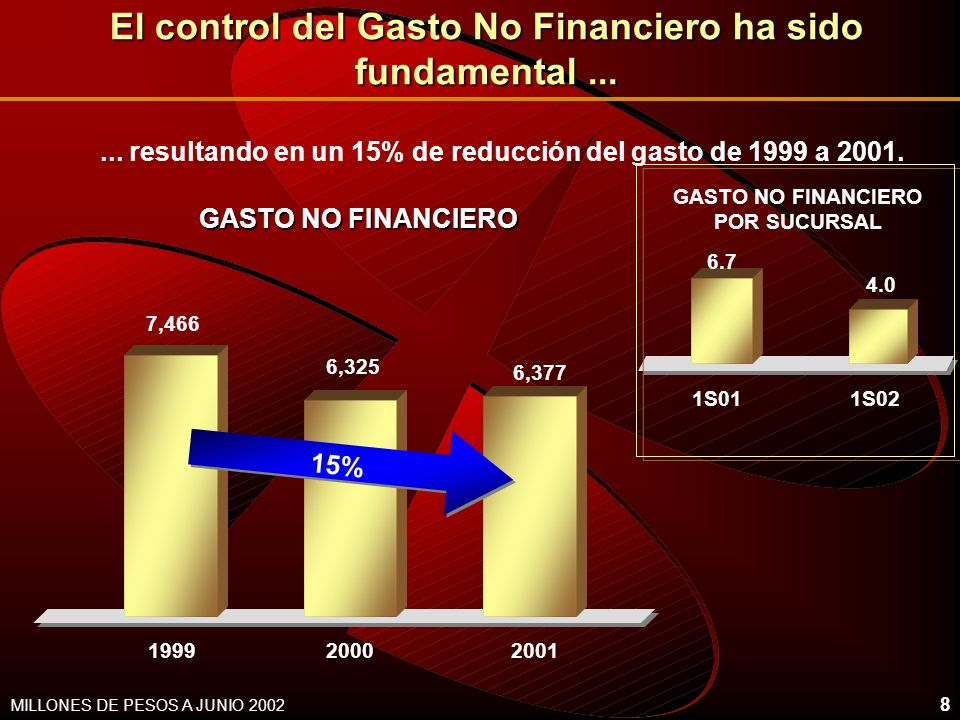8 El control del Gasto No Financiero ha sido fundamental...