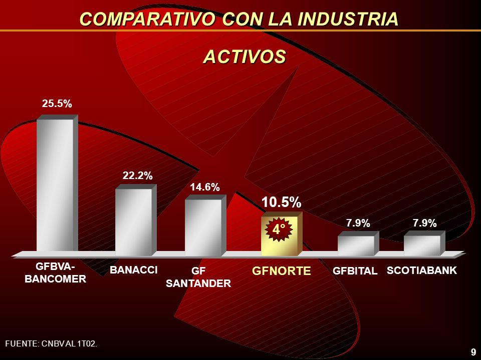 9 ACTIVOS 25.5% 10.5% BANACCI GFNORTE 7.9% GFBITALGF SANTANDER FUENTE: CNBV AL 1T02.