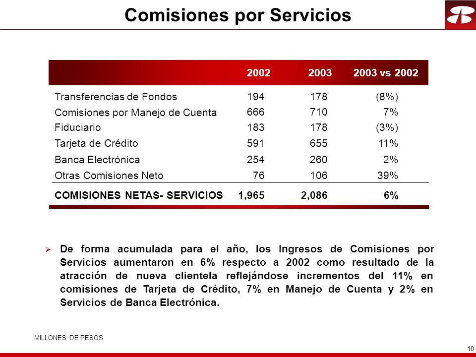 10 Comisiones por Servicios De forma acumulada para el año, los Ingresos de Comisiones por Servicios aumentaron en 6% respecto a 2002 como resultado de la atracción de nueva clientela reflejándose incrementos del 11% en comisiones de Tarjeta de Crédito, 7% en Manejo de Cuenta y 2% en Servicios de Banca Electrónica.