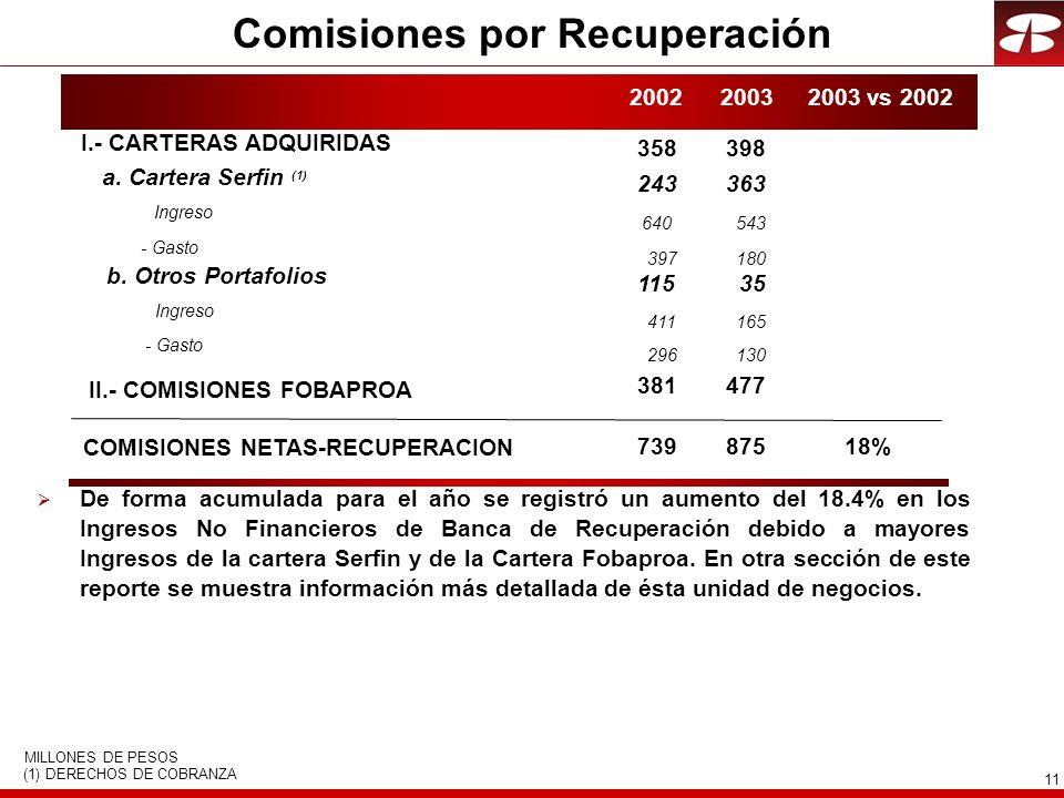 11 Comisiones por Recuperación II.- COMISIONES FOBAPROA a.