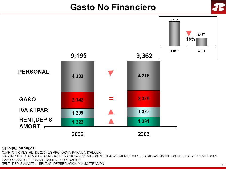 13 Gasto No Financiero MILLONES DE PESOS.