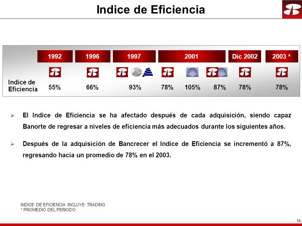 14 INDICE DE EFICIENCIA INCLUYE TRADING * PROMEDIO DEL PERIODO.