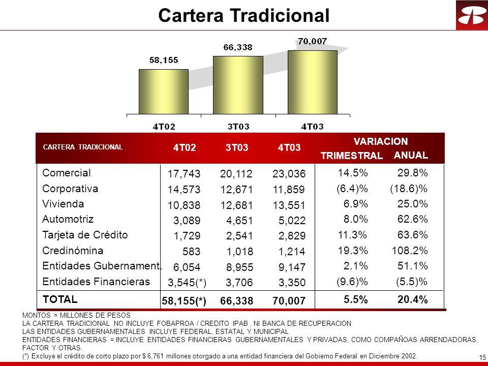 15 Cartera Tradicional CARTERA TRADICIONAL ANUAL Comercial Corporativa Vivienda Automotriz Tarjeta de Crédito Credinómina Entidades Gubernament.