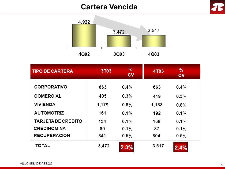 16 Cartera Vencida VIVIENDA CORPORATIVO COMERCIAL 3T03 AUTOMOTRIZ TARJETA DE CREDITO CREDINOMINA 4T03 TOTAL RECUPERACION TIPO DE CARTERA % CV % CV MILLONES DE PESOS 1,183 663 419 192 169 87 3,517 804 0.8% 0.4% 0.3% 0.1% 2.4% 0.5% 1,179 663 405 161 134 89 3,472 841 0.8% 0.4% 0.3% 0.1% 2.3% 0.5%