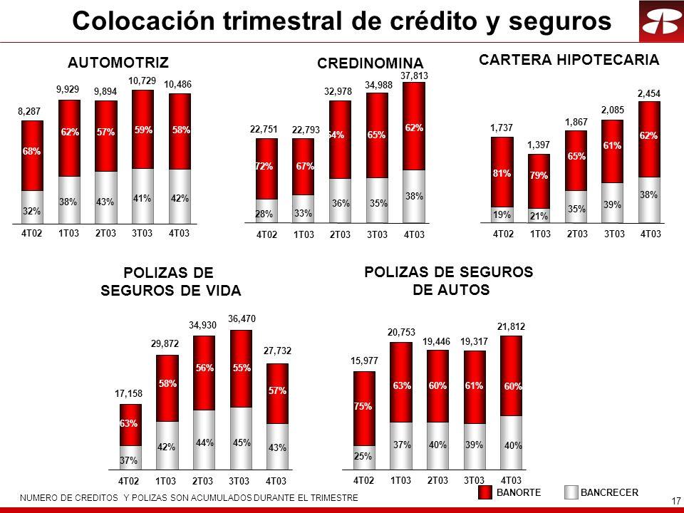 17 Colocación trimestral de crédito y seguros NUMERO DE CREDITOS Y POLIZAS SON ACUMULADOS DURANTE EL TRIMESTRE AUTOMOTRIZ CREDINOMINA CARTERA HIPOTECARIA POLIZAS DE SEGUROS DE VIDA POLIZAS DE SEGUROS DE AUTOS BANCRECERBANORTE 4T021T032T033T034T03 32% 38% 68% 62% 8,287 9,929 43% 57% 9,894 41% 59% 10,729 42% 58% 10,486 19% 21% 81% 79% 1,737 1,397 35% 65% 1,867 28% 33% 72%67% 22,751 22,793 36% 64% 32,978 35% 65% 34,988 39% 61% 2,085 38% 62% 37,813 38% 62% 2,454 37% 42% 63% 58% 17,158 29,872 44% 56% 34,930 75% 63% 15,977 20,753 25% 37% 60% 19,446 40% 45% 55% 36,470 61% 19,317 39% 43% 57% 27,732 60% 21,812 40% 4T021T032T033T034T03 4T021T032T033T034T03 4T021T032T033T034T03 4T021T032T033T034T03