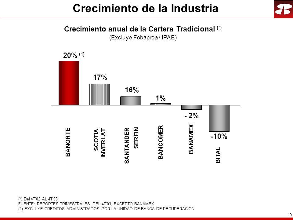 19 Crecimiento de la Industria (*) Del 4T02 AL 4T03.