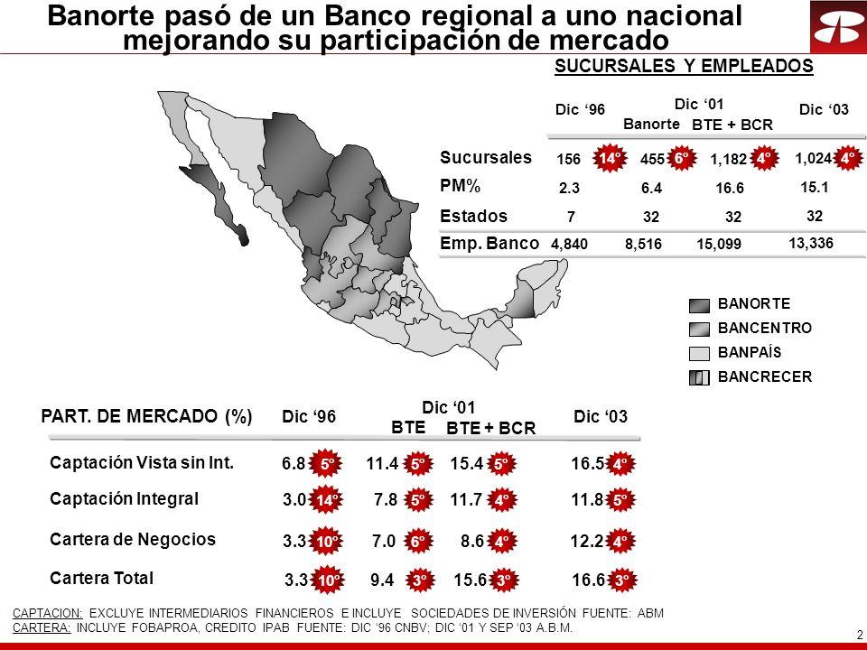 2 Banorte pasó de un Banco regional a uno nacional mejorando su participación de mercado Dic 96 Dic 01 PART.