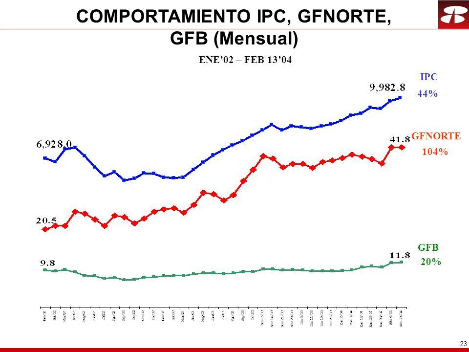 23 COMPORTAMIENTO IPC, GFNORTE, GFB (Mensual) ENE02 – FEB 1304 IPC GFB 44% 20% GFNORTE 104%
