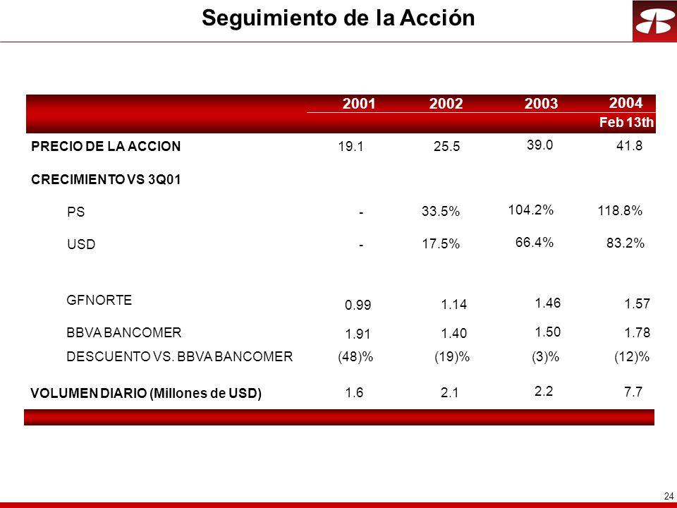 24 Seguimiento de la Acción PRECIO DE LA ACCION CRECIMIENTO VS 3Q01 PS USD VOLUMEN DIARIO (Millones de USD) GFNORTE BBVA BANCOMER DESCUENTO VS.