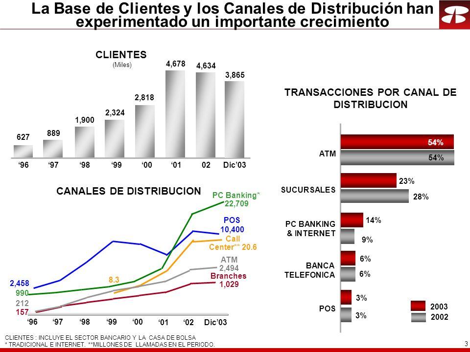 4 GFNorte ha alcanzado un crecimiento constante en sus utilidades INGRESO EXTRAORDINARIO NO INCLUIDO EN LA GRAFICA: 1997: $ 796, 1998 : $ 484, 2000: $ 245 Y 2002: $ 410.