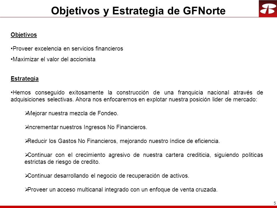 6 Cifras Relevantes GFNORTE UTILIDAD NETA EN MILLONES DE PESOS AL 4T03.