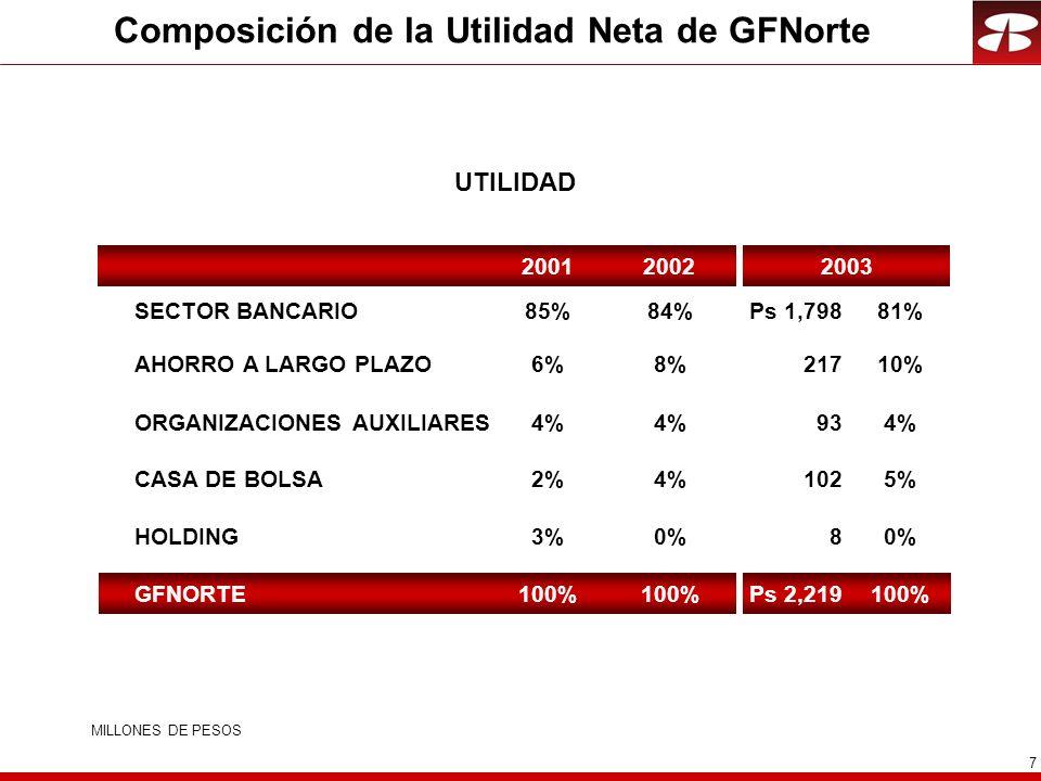 7 Composición de la Utilidad Neta de GFNorte UTILIDAD SECTOR BANCARIO HOLDING CASA DE BOLSA AHORRO A LARGO PLAZO ORGANIZACIONES AUXILIARES GFNORTE MILLONES DE PESOS Ps 1,79881% 80% 1025% 21710% 934% Ps 2,219100% 200220032001 84% 0% 4% 8% 4% 100% 85% 3% 2% 6% 4% 100%