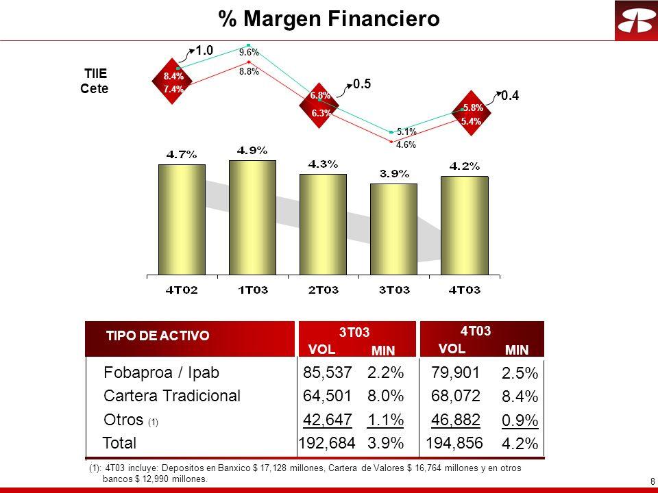 8 % Margen Financiero TIPO DE ACTIVO 3T03 4T03 Fobaproa / Ipab Cartera Tradicional VOL MIN VOL MIN Otros (1) Total (1): 4T03 incluye: Depositos en Banxico $ 17,128 millones, Cartera de Valores $ 16,764 millones y en otros bancos $ 12,990 millones.