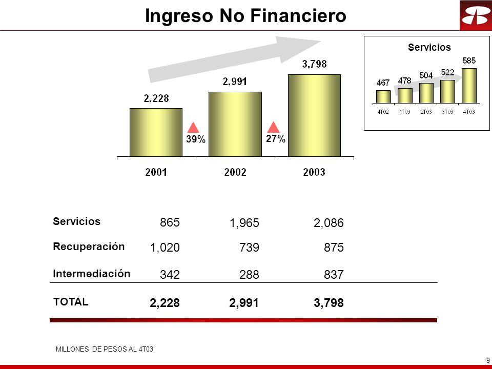 9 Ingreso No Financiero Recuperación Servicios Intermediación TOTAL MILLONES DE PESOS AL 4T03 Servicios 39%27% 875 2,086 837 3,798 739 1,965 288 2,991 1,020 865 342 2,228