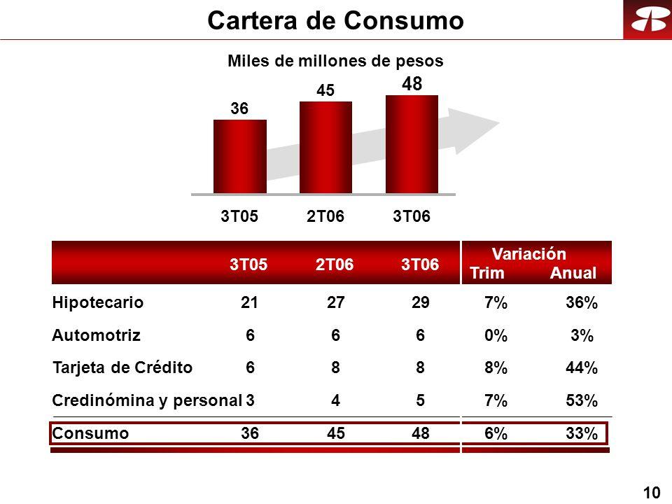 10 Cartera de Consumo 3T052T063T06 3T052T063T06 36 45 4848 Variación 3%0%0% 44%8% 53%7%7% 33%6%6% 36%7%7% 6 8 5 48 29 6 8 4 45 27 6 6 3 36 21 Miles de