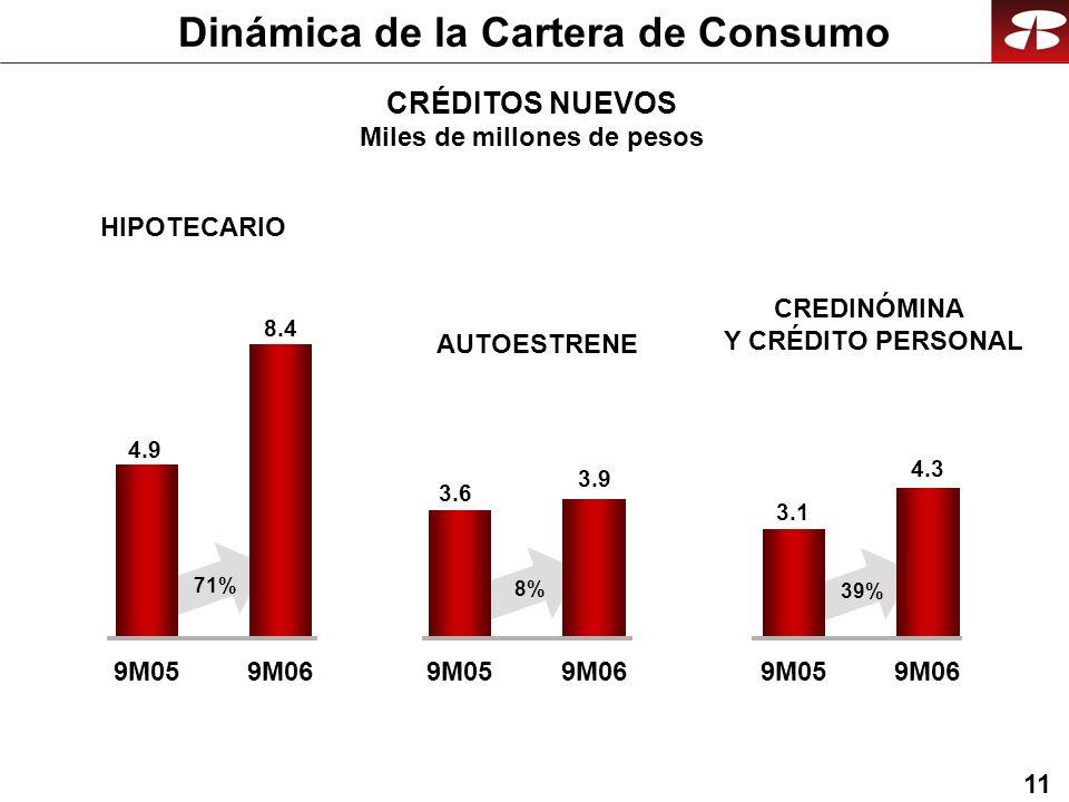 11 CRÉDITOS NUEVOS Miles de millones de pesos Dinámica de la Cartera de Consumo 9M059M069M059M069M059M06 4.9 8.4 3.6 3.9 3.1 4.3 71% 8% 39% AUTOESTRENE CREDINÓMINA Y CRÉDITO PERSONAL HIPOTECARIO
