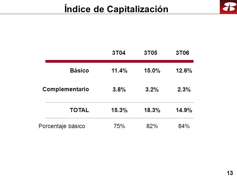 13 Índice de Capitalización 3T043T053T06 15.0% 3.2% 18.3% 82% 11.4% 3.8% 15.3% 75% 12.6% 2.3% 14.9% 84% Básico Complementario TOTAL Porcentaje básico