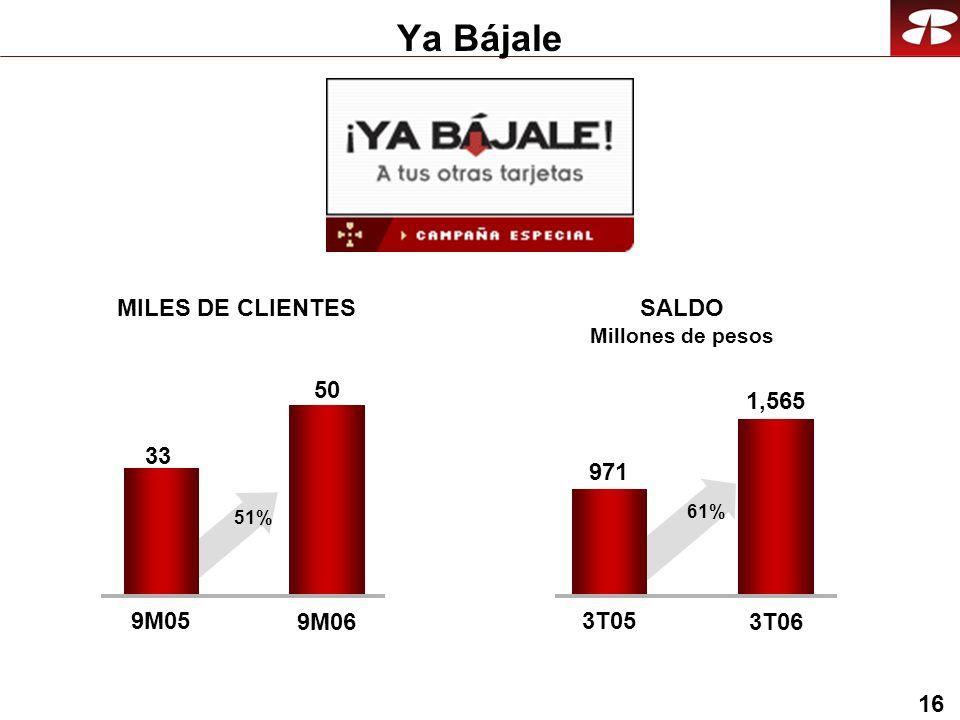 16 Ya Bájale 50 9M05 9M06 MILES DE CLIENTES SALDO Millones de pesos 33 51% 1,565 3T05 3T06 971 61%