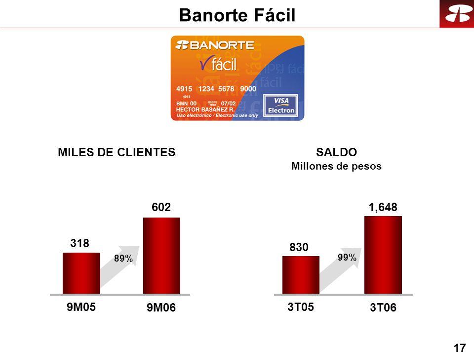 17 Banorte Fácil 602 9M05 9M06 MILES DE CLIENTES SALDO Millones de pesos 1,648 3T05 3T06 318 89% 830 99%