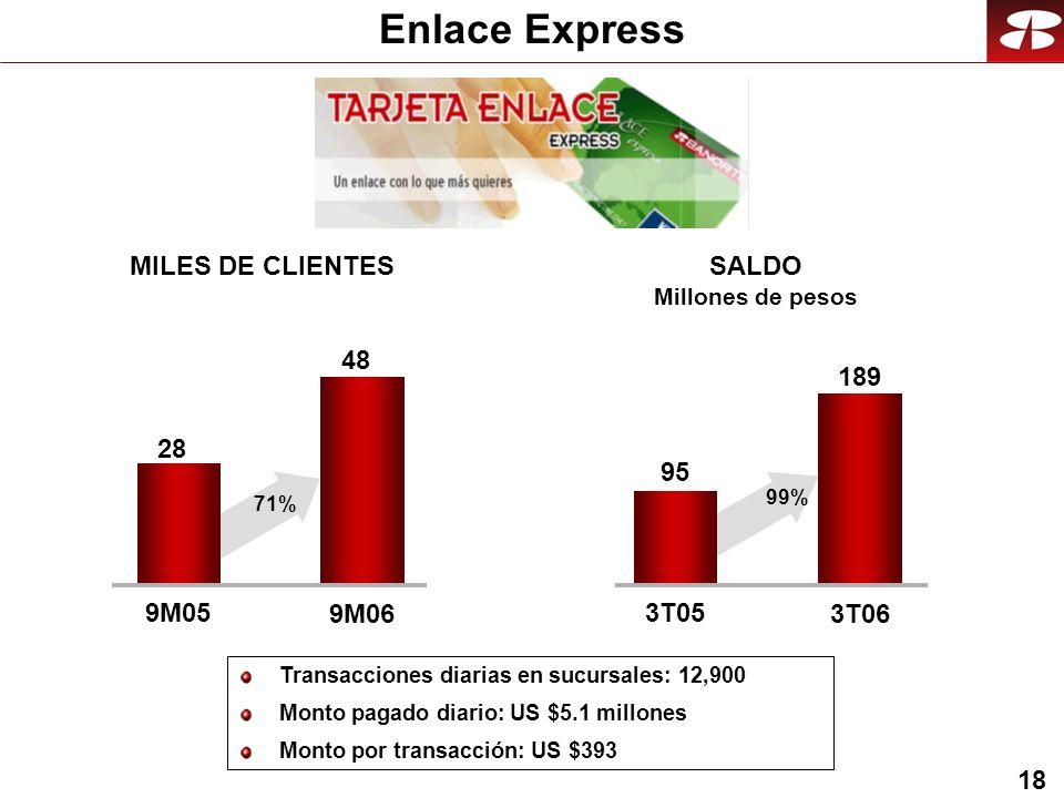 18 Enlace Express Transacciones diarias en sucursales: 12,900 Monto pagado diario: US $5.1 millones Monto por transacción: US $393 48 9M05 9M06 MILES DE CLIENTES SALDO Millones de pesos 189 3T05 3T06 28 71% 95 99%