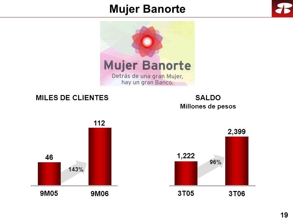 19 Mujer Banorte 112 9M05 9M06 MILES DE CLIENTESSALDO Millones de pesos 2,399 3T05 3T06 46 143% 1,222 96%