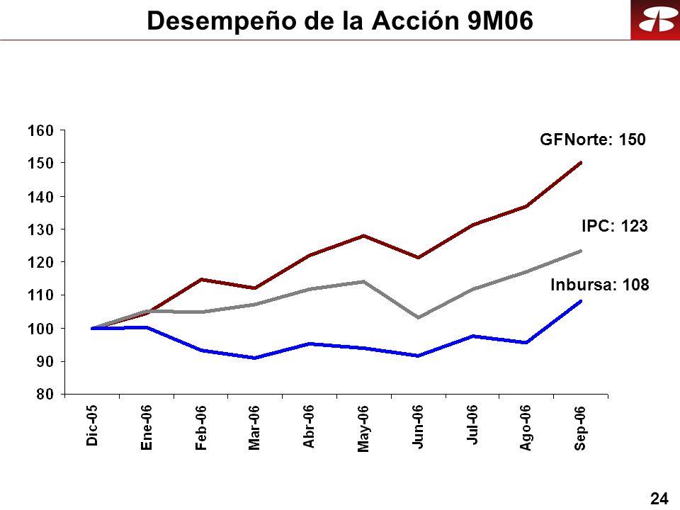 24 Desempeño de la Acción 9M06 IPC: 123 GFNorte: 150 Inbursa: 108