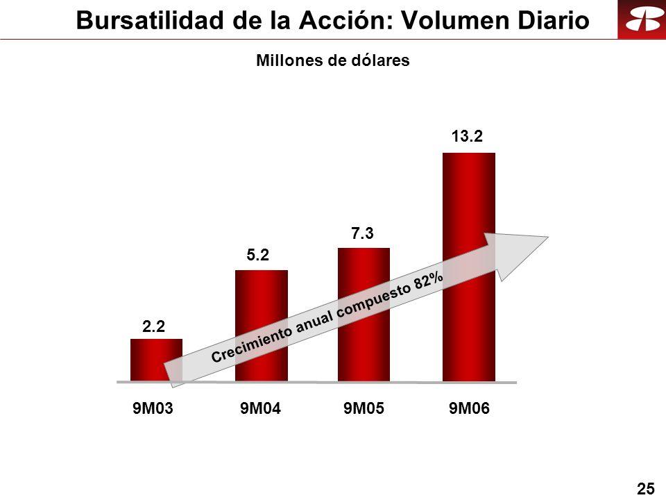 25 Bursatilidad de la Acción: Volumen Diario Millones de dólares 9M039M04 2.2 5.2 9M05 7.3 9M06 13.2 Crecimiento anual compuesto 82%