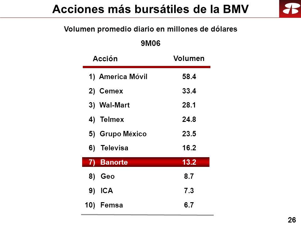 26 Acciones más bursátiles de la BMV Volumen promedio diario en millones de dólares 9M06 Acción Volumen 1)America Móvil58.4 2)Cemex33.4 3)Wal-Mart28.1 4)Telmex24.8 5)Grupo M é xico23.5 6)Televisa16.216.2 7)Banorte13.2 8)Geo8.7 9)ICA7.3 10)Femsa6.7