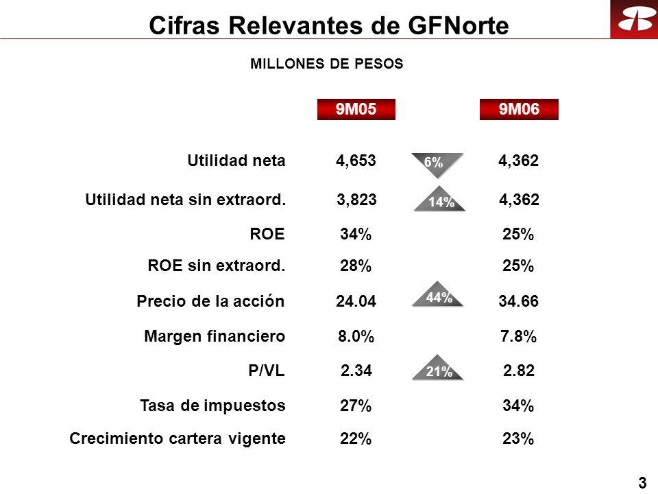 3 Cifras Relevantes de GFNorte MILLONES DE PESOS 22%23% 9M069M05 4,653 28% 6% 24.04 2.34 8.0% 44%21% 2.82 7.8% 25% 4,362 34.66 27%34% 3,8234,362 14% 34%25% Crecimiento cartera vigente Utilidad neta ROE sin extraord.